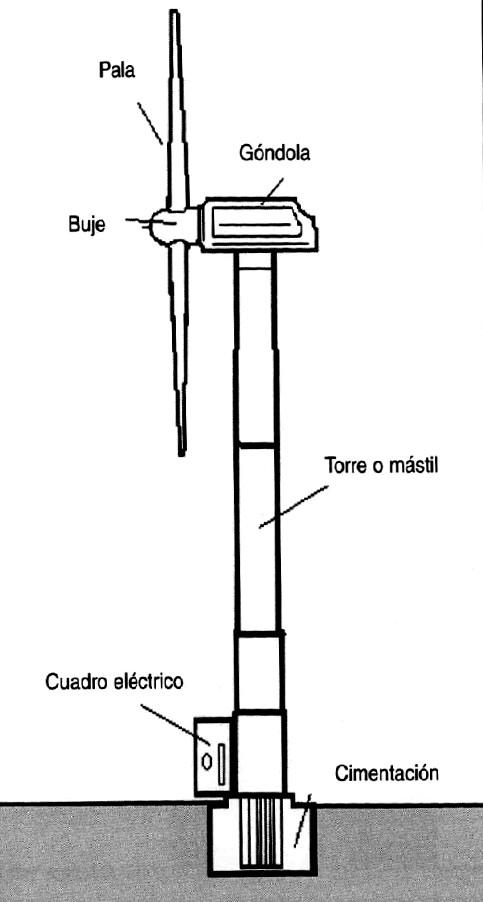 Curso De Instalaciones Fotovoltaicas